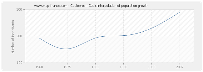 Coulobres : Cubic interpolation of population growth
