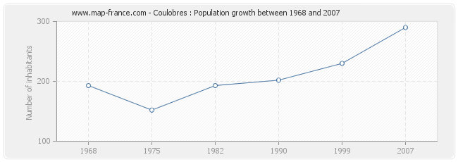 Population Coulobres