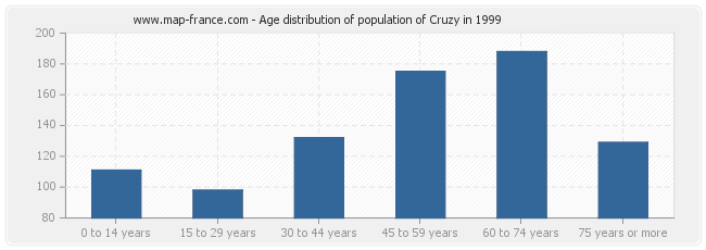 Age distribution of population of Cruzy in 1999