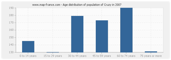 Age distribution of population of Cruzy in 2007