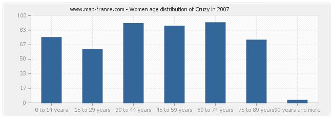 Women age distribution of Cruzy in 2007