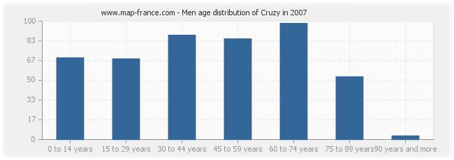 Men age distribution of Cruzy in 2007