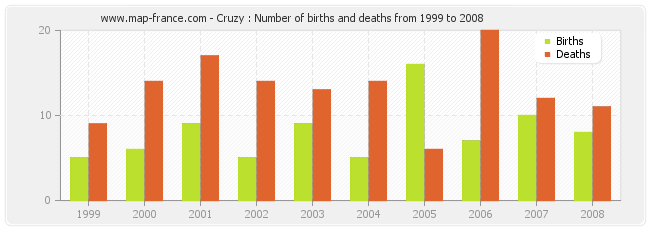 Cruzy : Number of births and deaths from 1999 to 2008