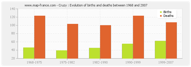Cruzy : Evolution of births and deaths between 1968 and 2007
