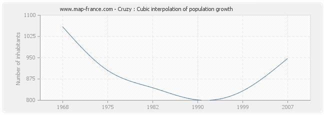 Cruzy : Cubic interpolation of population growth