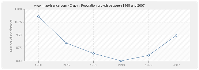 Population Cruzy