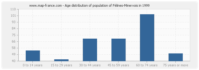 Age distribution of population of Félines-Minervois in 1999