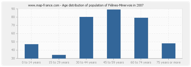 Age distribution of population of Félines-Minervois in 2007