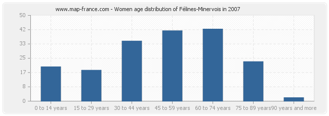 Women age distribution of Félines-Minervois in 2007