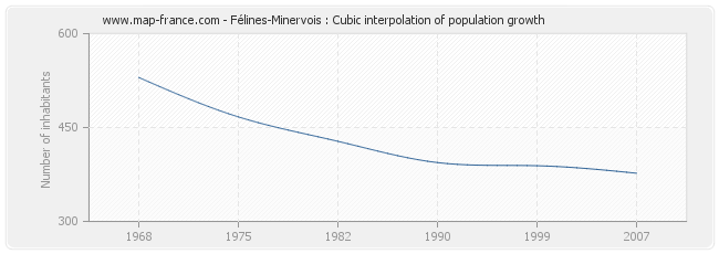 Félines-Minervois : Cubic interpolation of population growth