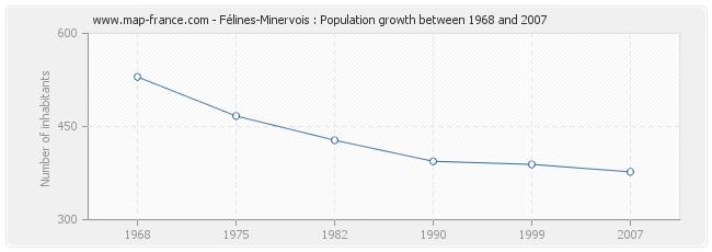 Population Félines-Minervois