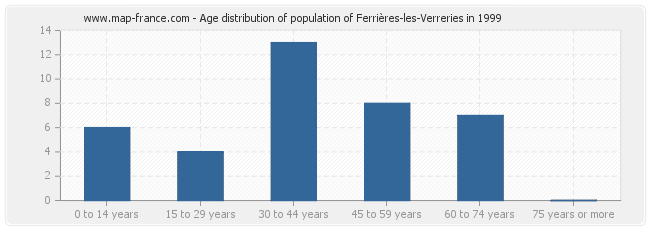 Age distribution of population of Ferrières-les-Verreries in 1999