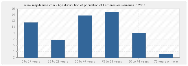 Age distribution of population of Ferrières-les-Verreries in 2007