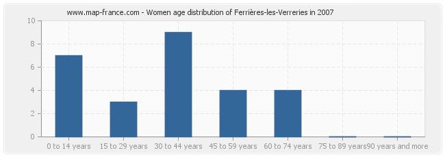 Women age distribution of Ferrières-les-Verreries in 2007