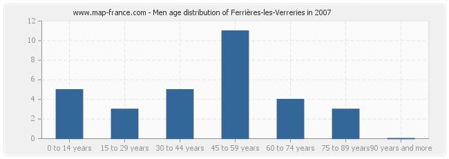 Men age distribution of Ferrières-les-Verreries in 2007