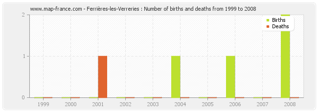 Ferrières-les-Verreries : Number of births and deaths from 1999 to 2008