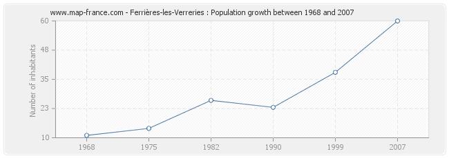 Population Ferrières-les-Verreries