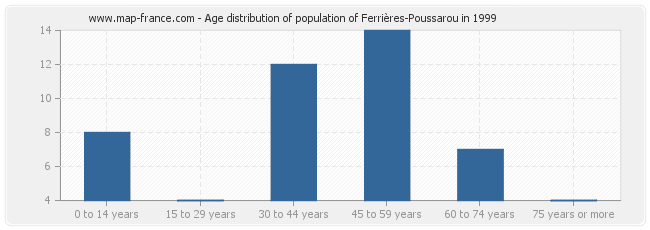 Age distribution of population of Ferrières-Poussarou in 1999