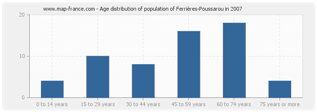 Age distribution of population of Ferrières-Poussarou in 2007