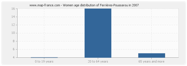 Women age distribution of Ferrières-Poussarou in 2007
