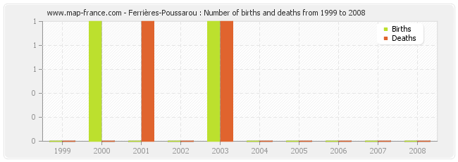 Ferrières-Poussarou : Number of births and deaths from 1999 to 2008