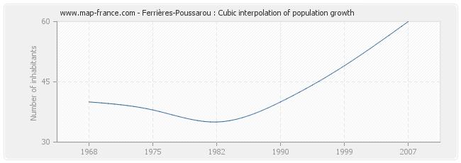 Ferrières-Poussarou : Cubic interpolation of population growth