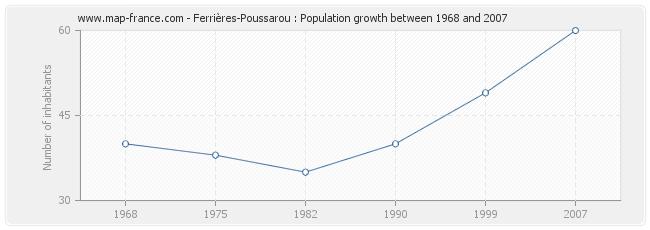 Population Ferrières-Poussarou