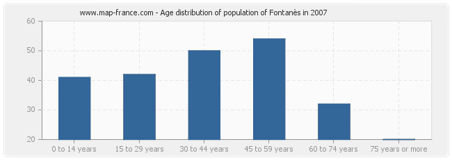 Age distribution of population of Fontanès in 2007