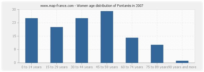 Women age distribution of Fontanès in 2007