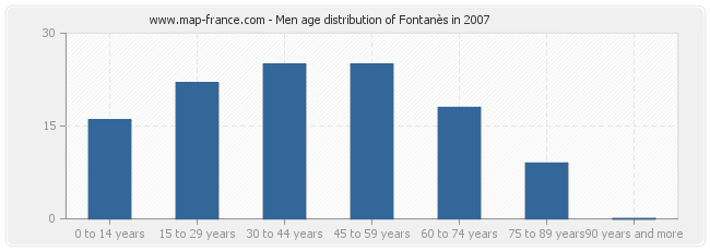 Men age distribution of Fontanès in 2007
