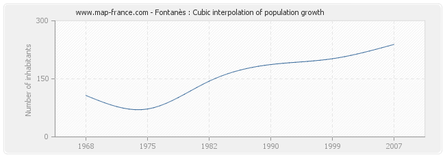 Fontanès : Cubic interpolation of population growth
