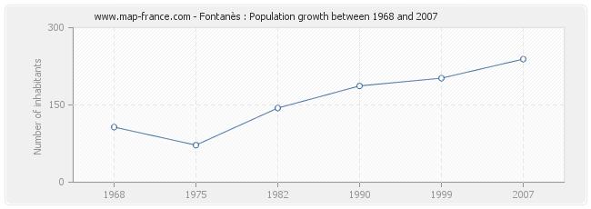 Population Fontanès
