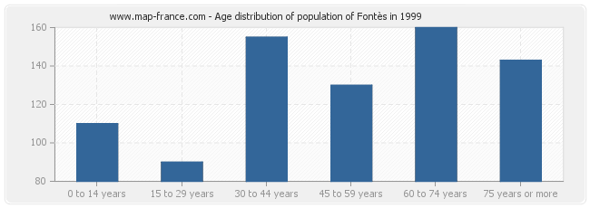 Age distribution of population of Fontès in 1999