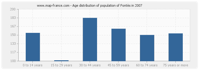 Age distribution of population of Fontès in 2007