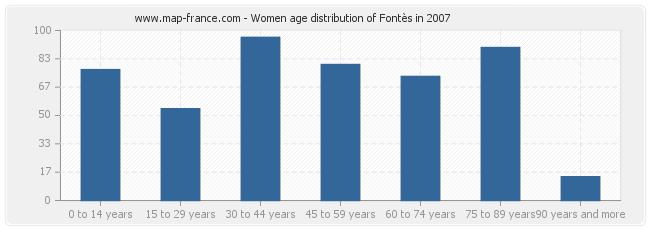 Women age distribution of Fontès in 2007