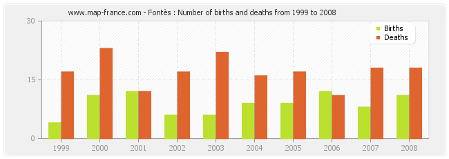 Fontès : Number of births and deaths from 1999 to 2008