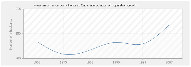 Fontès : Cubic interpolation of population growth