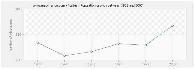 Population Fontès