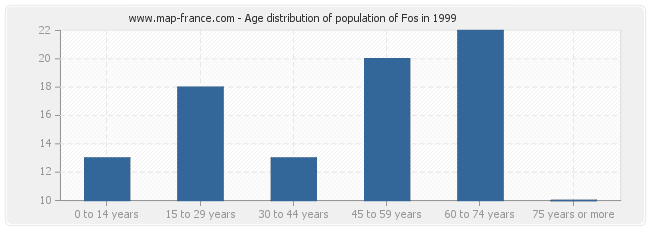 Age distribution of population of Fos in 1999