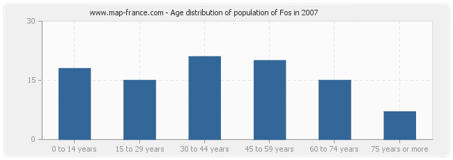 Age distribution of population of Fos in 2007