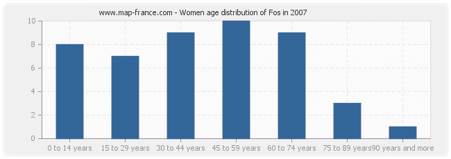 Women age distribution of Fos in 2007