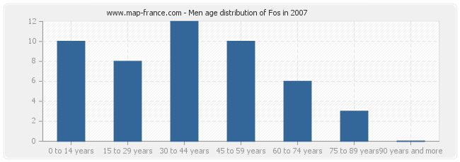 Men age distribution of Fos in 2007