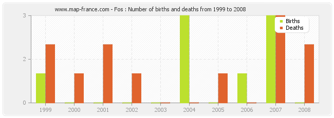 Fos : Number of births and deaths from 1999 to 2008