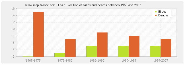 Fos : Evolution of births and deaths between 1968 and 2007
