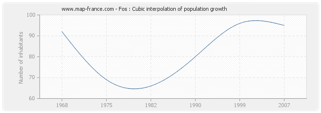 Fos : Cubic interpolation of population growth