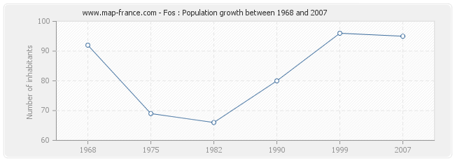 Population Fos