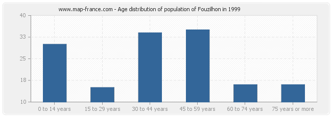 Age distribution of population of Fouzilhon in 1999
