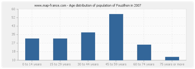 Age distribution of population of Fouzilhon in 2007