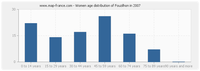 Women age distribution of Fouzilhon in 2007