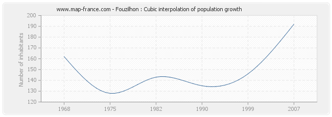 Fouzilhon : Cubic interpolation of population growth